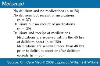Table 2: Scenarios for Delirium and Receipt of Benzodiazepine or Opioid Medications (n = 304)