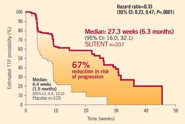 Time to tumor progression (TTP) in imatinib-resistant or -intolerant GIST patients given SUTENT